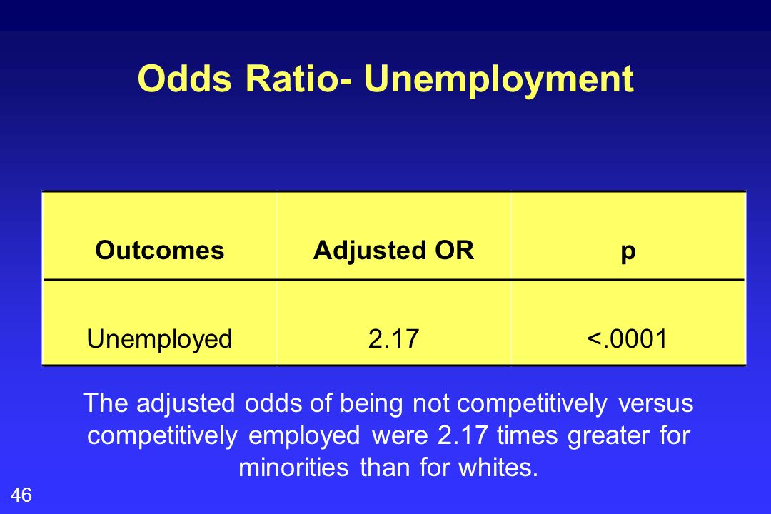 46 Odds Ratio- Unemployment OutcomesAdjusted ORp Unemployed2.17<.0001 The adjusted odds of being not competitively versus competitively employed were 2.17 times greater for minorities than for whites.