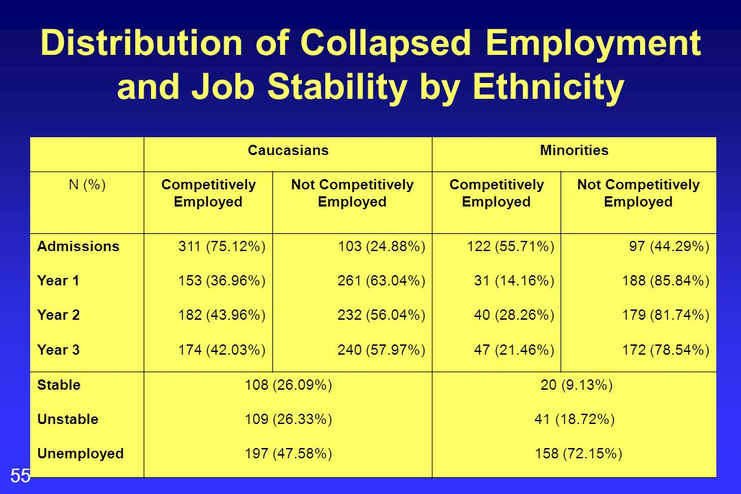 55 Distribution of Collapsed Employment and Job Stability by Ethnicity CaucasiansMinorities N (%)Competitively Employed Not Competitively Employed Competitively Employed Not Competitively Employed Admissions311 (75.12%)103 (24.88%)122 (55.71%)97 (44.29%) Year 1153 (36.96%)261 (63.04%)31 (14.16%)188 (85.84%) Year 2182 (43.96%)232 (56.04%)40 (28.26%)179 (81.74%) Year 3174 (42.03%)240 (57.97%)47 (21.46%)172 (78.54%) Stable108 (26.09%) 20 (9.13%) Unstable109 (26.33%)41 (18.72%) Unemployed197 (47.58%) 158 (72.15%)