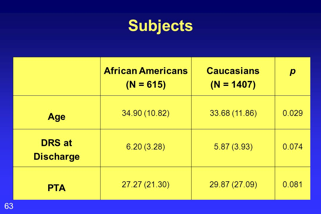 63 Subjects African Americans (N = 615) Caucasians (N = 1407) p Age 34.90 (10.82)33.68 (11.86)0.029 DRS at Discharge 6.20 (3.28)5.87 (3.93)0.074 PTA 2