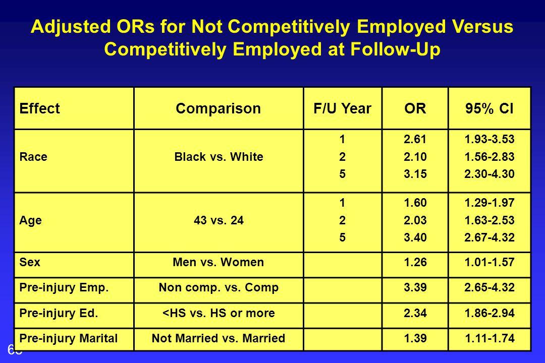68 EffectComparisonF/U YearOR95% CI RaceBlack vs.