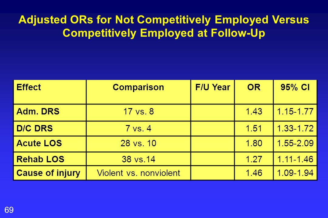 69 Adjusted ORs for Not Competitively Employed Versus Competitively Employed at Follow-Up EffectComparisonF/U YearOR95% CI Adm.