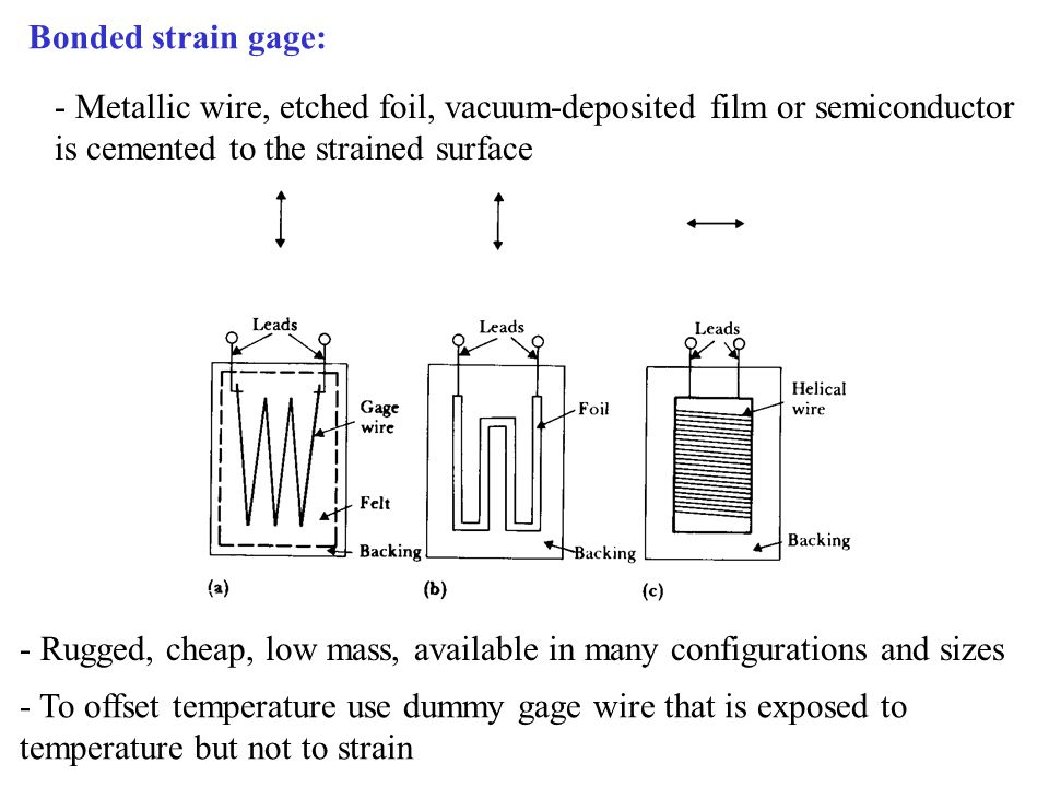 Bonded strain gage terminology: Carrier (substrate + cover)