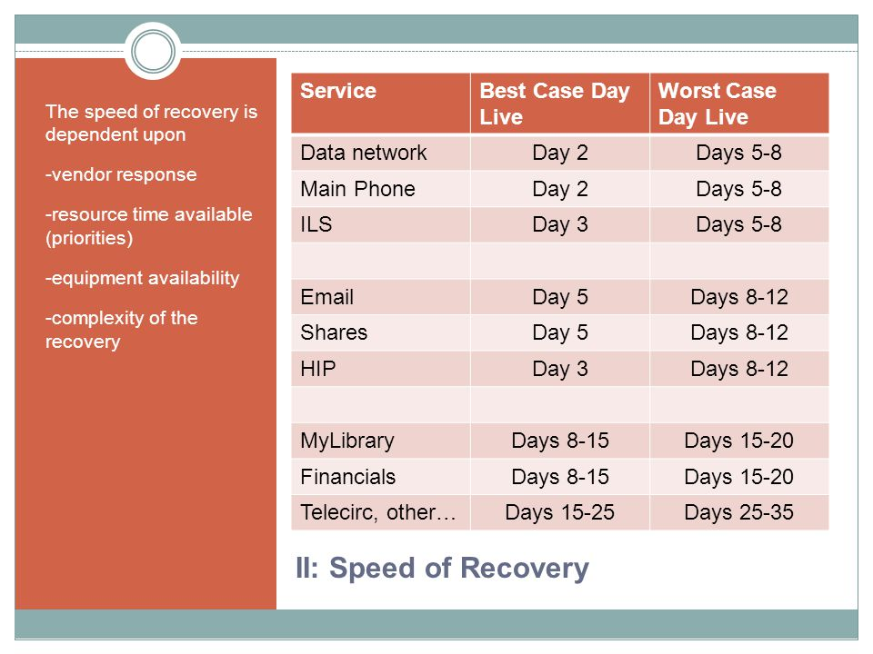 II: Speed of Recovery The speed of recovery is dependent upon -vendor response -resource time available (priorities) -equipment availability -complexity of the recovery ServiceBest Case Day Live Worst Case Day Live Data networkDay 2Days 5-8 Main PhoneDay 2Days 5-8 ILSDay 3Days 5-8 EmailDay 5Days 8-12 SharesDay 5Days 8-12 HIPDay 3Days 8-12 MyLibraryDays 8-15Days 15-20 FinancialsDays 8-15Days 15-20 Telecirc, other…Days 15-25Days 25-35