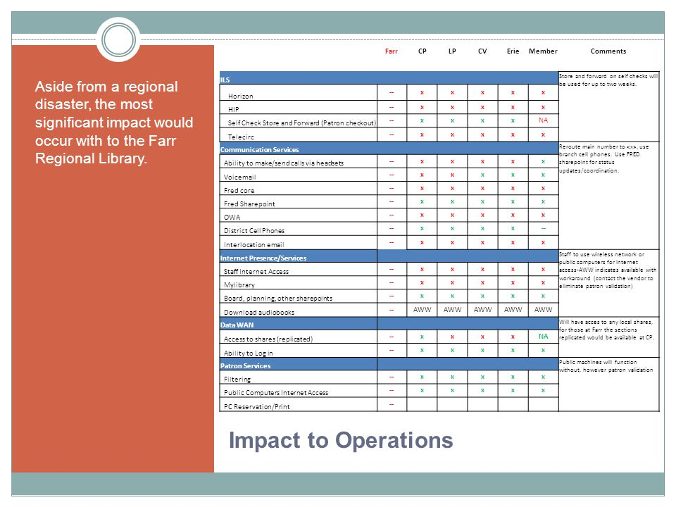 Impact to Operations Aside from a regional disaster, the most significant impact would occur with to the Farr Regional Library.