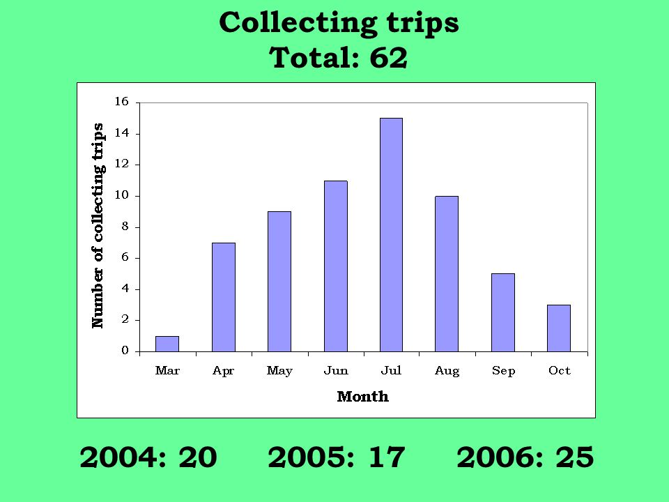 Collecting trips Total: 62 2004: 20 2005: 17 2006: 25