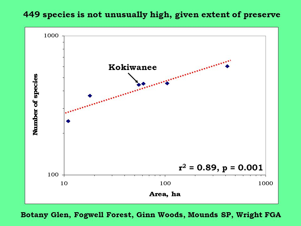 r 2 = 0.89, p = 0.001 Kokiwanee Botany Glen, Fogwell Forest, Ginn Woods, Mounds SP, Wright FGA 449 species is not unusually high, given extent of preserve