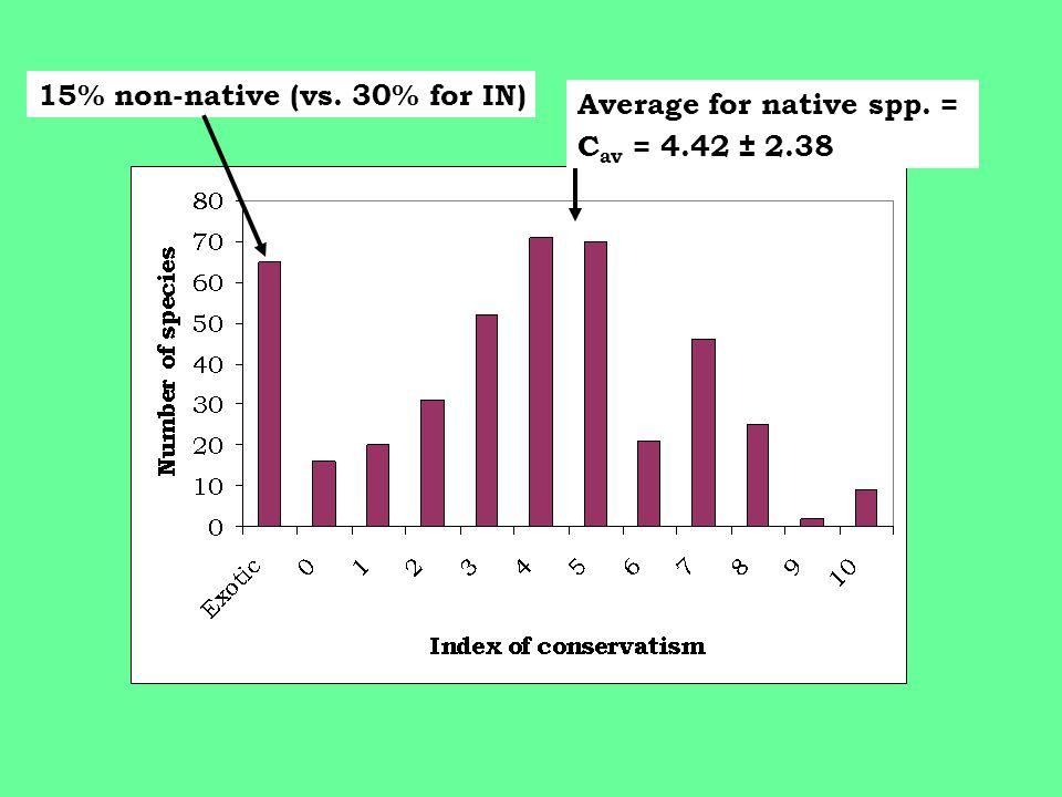 Average for native spp. = C av = 4.42 ± 2.38 15% non-native (vs. 30% for IN)