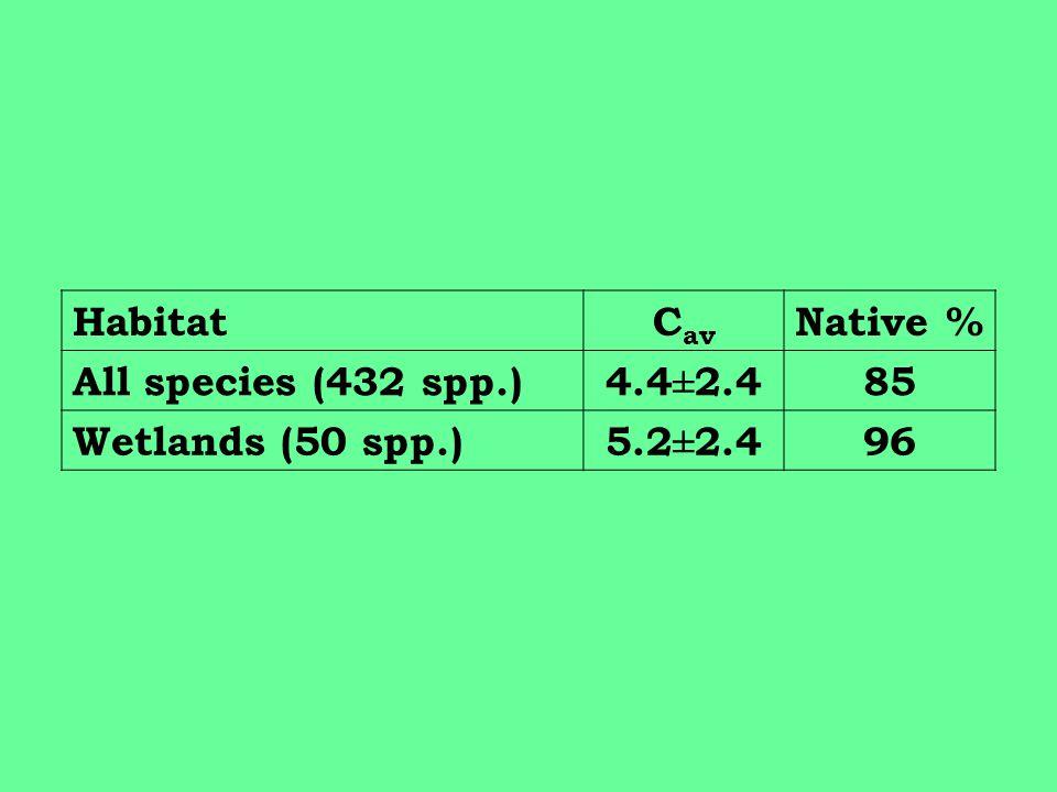HabitatC av Native % All species (432 spp.)4.4±2.485 Wetlands (50 spp.)5.2±2.496