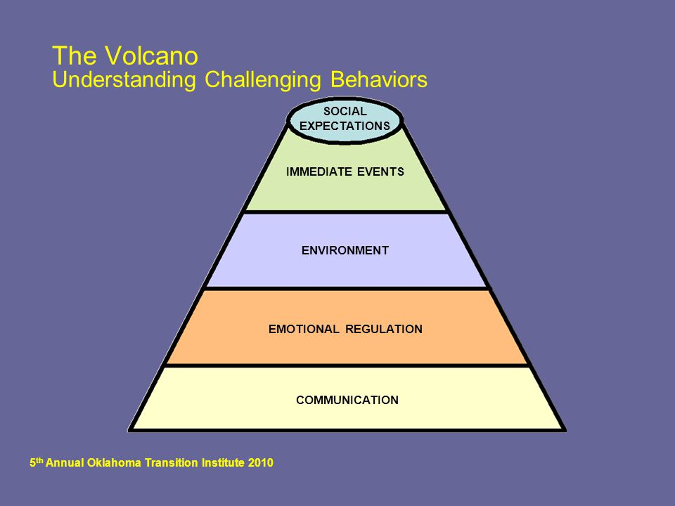 5 th Annual Oklahoma Transition Institute 2010 SOCIAL EXPECTATIONS COMMUNICATION IMMEDIATE EVENTS ENVIRONMENT EMOTIONAL REGULATION The Volcano Understanding Challenging Behaviors