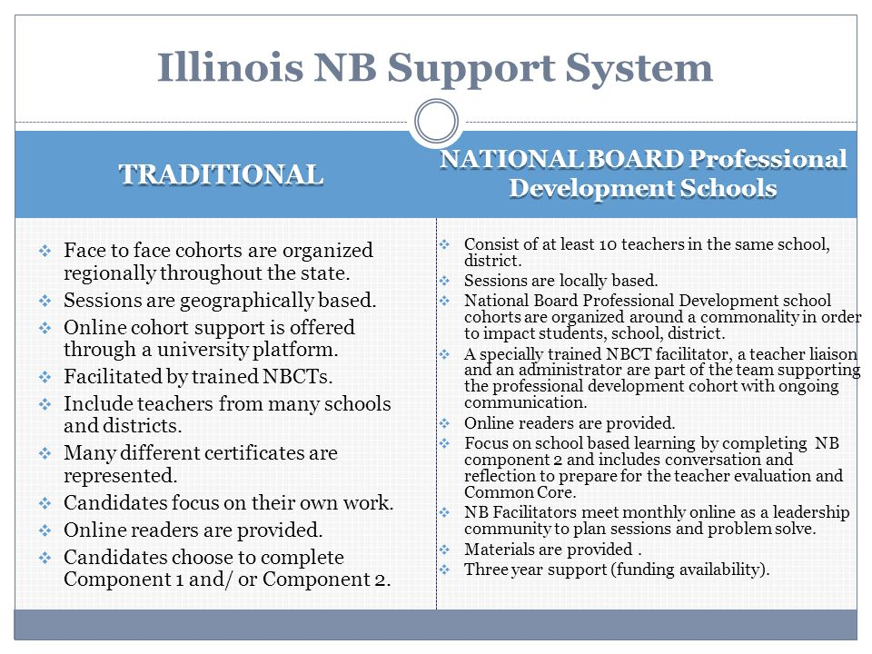 TRADITIONAL NATIONAL BOARD Professional Development Schools  Face to face cohorts are organized regionally throughout the state.