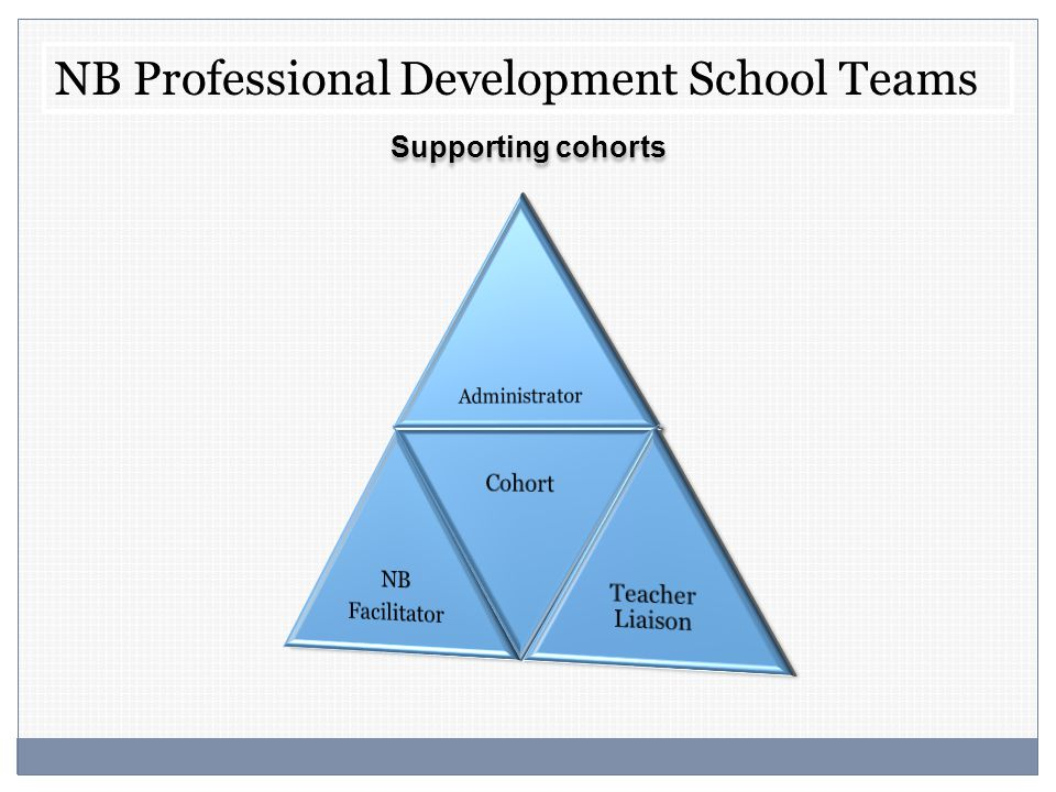 NB Professional Development School Teams Supporting cohorts