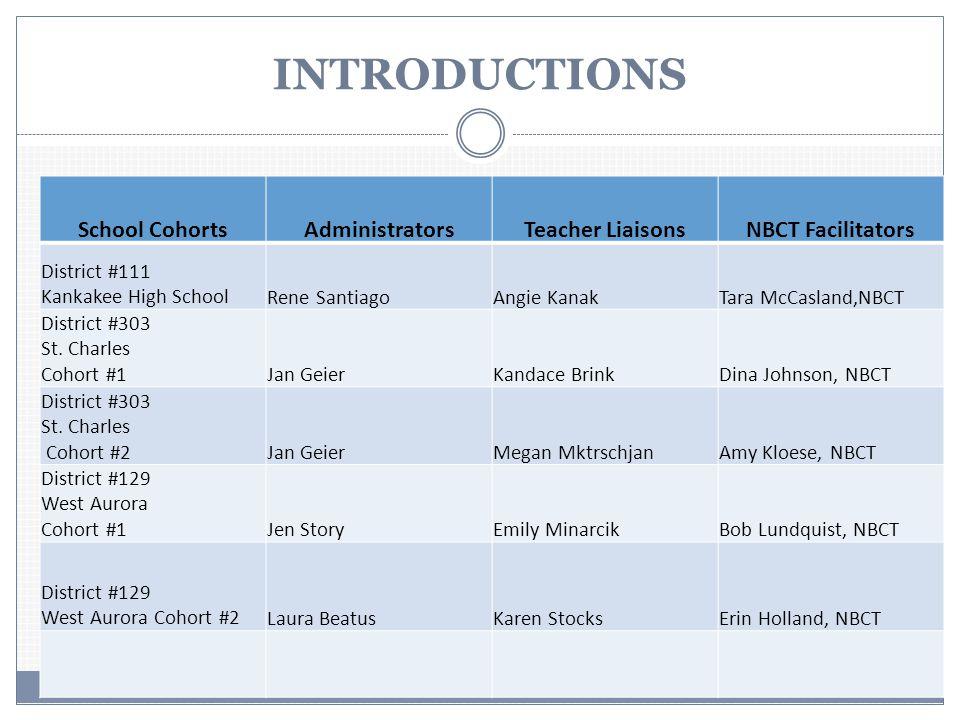 INTRODUCTIONS School CohortsAdministratorsTeacher LiaisonsNBCT Facilitators District #111 Kankakee High SchoolRene SantiagoAngie KanakTara McCasland,NBCT District #303 St.