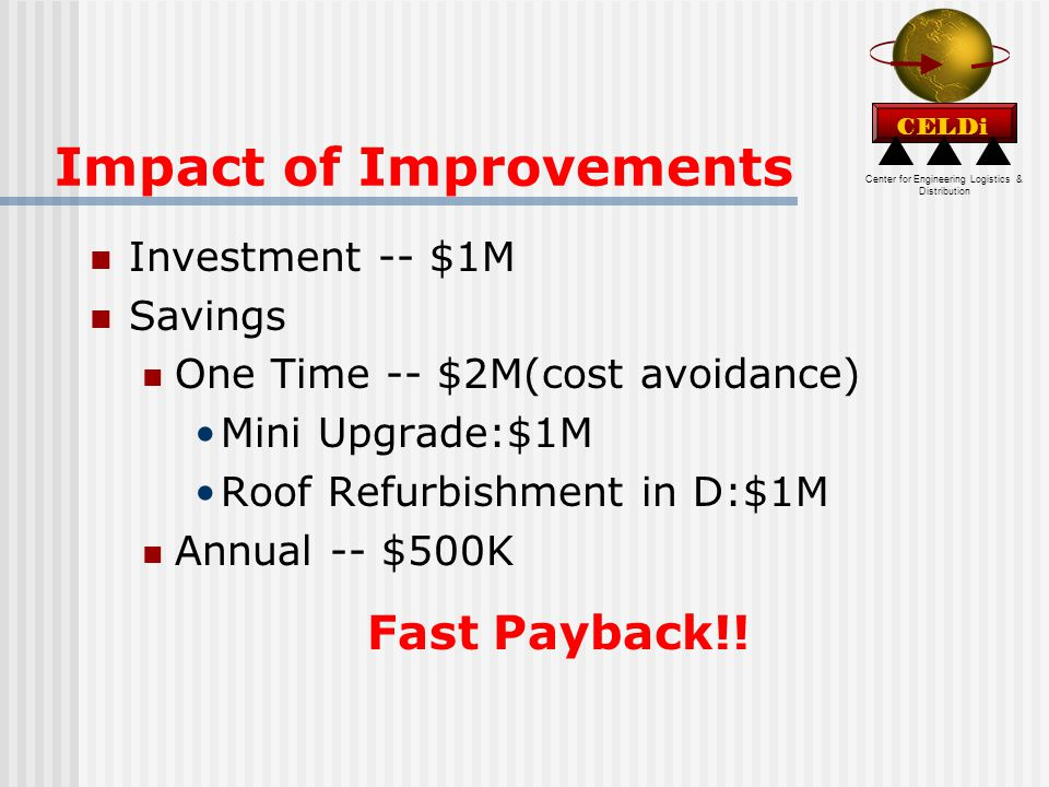 Center for Engineering Logistics & Distribution CELDi Impact of Improvements Investment -- $1M Savings One Time -- $2M(cost avoidance) Mini Upgrade:$1M Roof Refurbishment in D:$1M Annual -- $500K Fast Payback!!