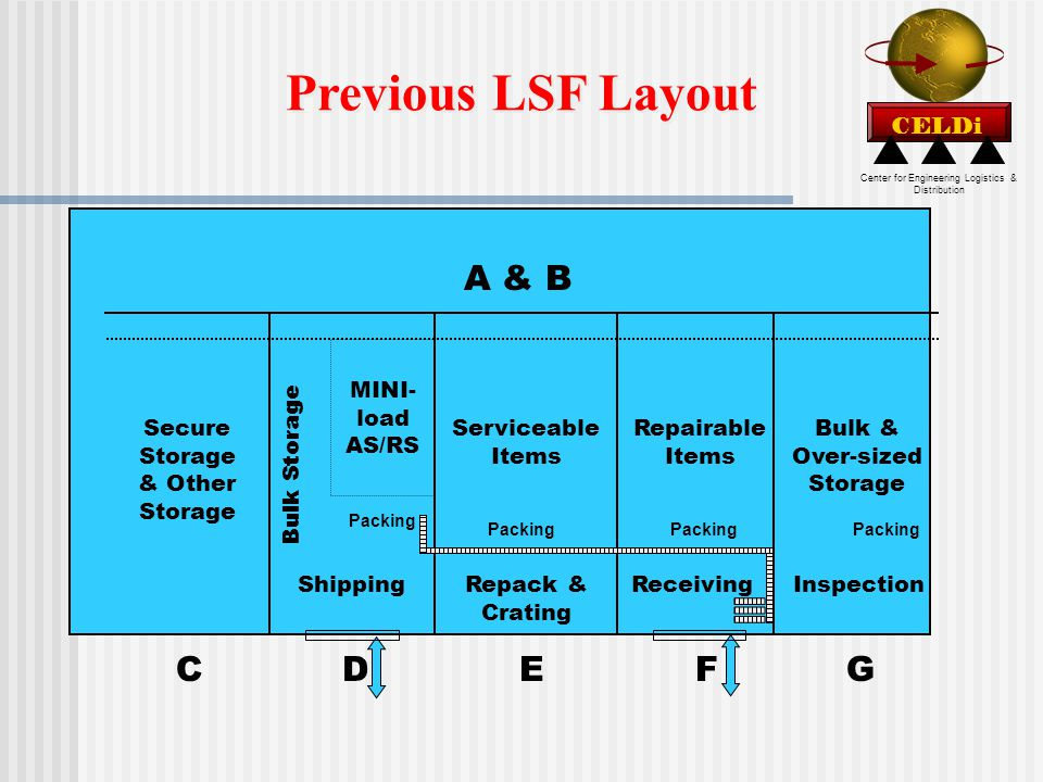 Center for Engineering Logistics & Distribution CELDi Previous LSF Layout C D E F G A & B Inspection Repack & Crating Bulk & Over-sized Storage Repairable Items Serviceable Items MINI- load AS/RS Secure Storage & Other Storage Shipping Packing Bulk Storage Receiving