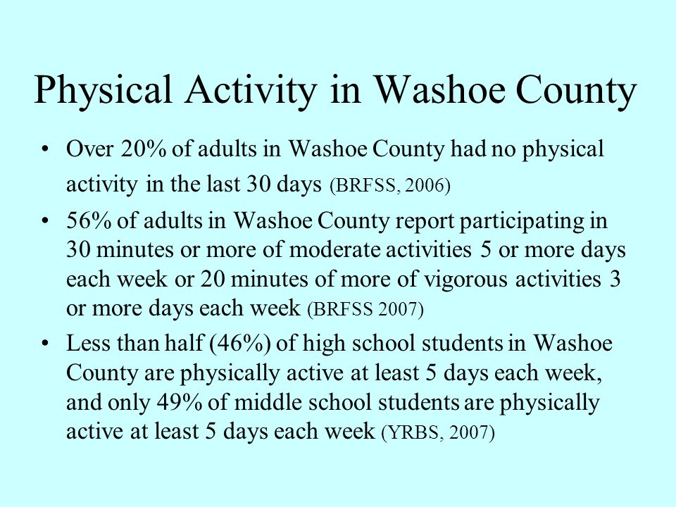 Physical Activity in Washoe County Over 20% of adults in Washoe County had no physical activity in the last 30 days (BRFSS, 2006) 56% of adults in Was