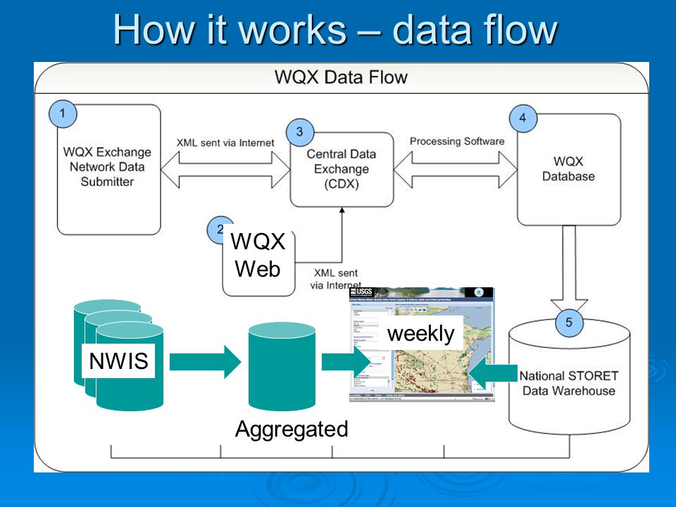 WQX Web NWIS Aggregated weekly How it works – data flow