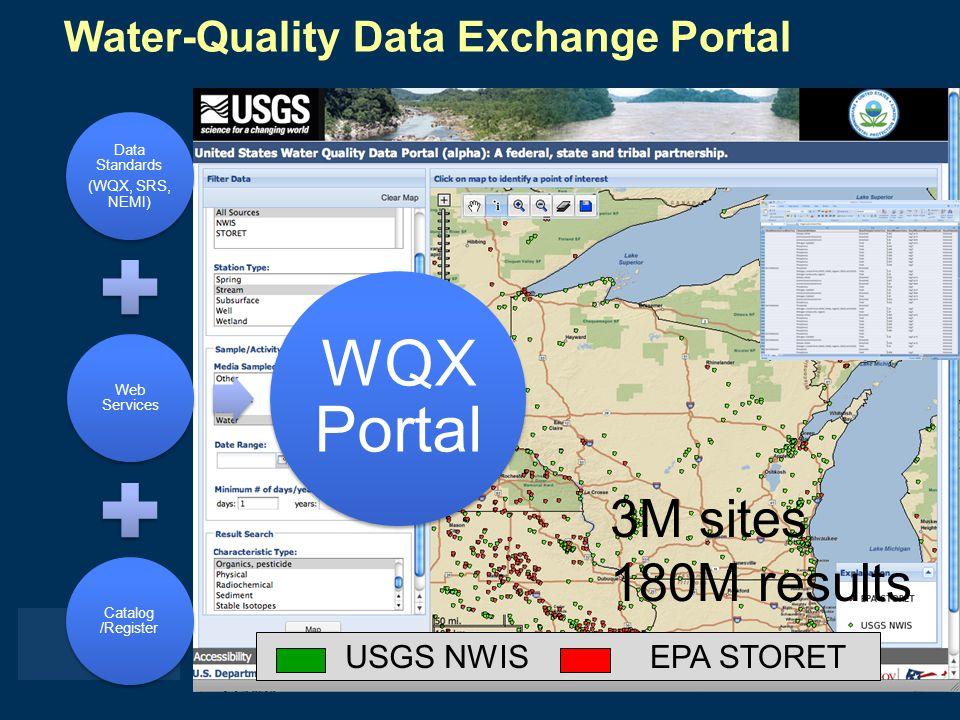 USGS NWISEPA STORET Water-Quality Data Exchange Portal Data Standards (WQX, SRS, NEMI) Web Services Catalog /Register WQX Portal 3M sites 180M results