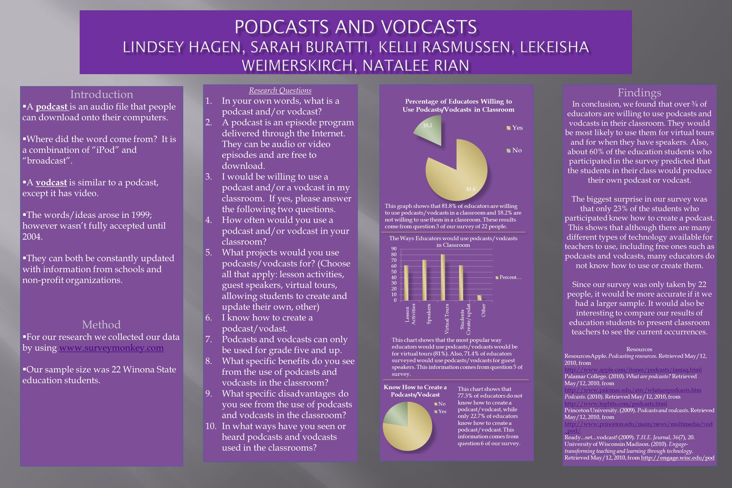 Findings In conclusion, we found that over ¾ of educators are willing to use podcasts and vodcasts in their classroom.