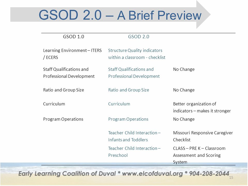 15 GSOD 2.0 – A Brief Preview GSOD 1.0 GSOD 2.0 Learning Environment – ITERS / ECERS Structure Quality indicators within a classroom - checklist Staff Qualifications and Professional Development No Change Ratio and Group Size No Change Curriculum Better organization of indicators – makes it stronger Program Operations No Change Teacher Child Interaction – Infants and Toddlers Missouri Responsive Caregiver Checklist Teacher Child Interaction – Preschool CLASS – PRE K – Classroom Assessment and Scoring System