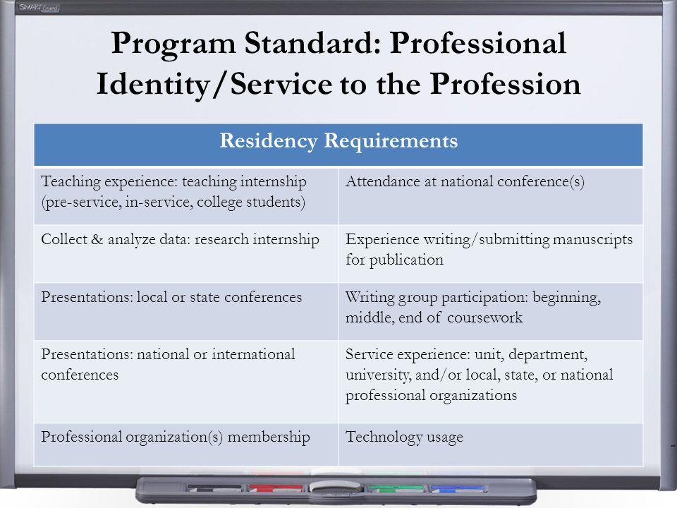 Program Standard: Professional Identity/Service to the Profession Residency Requirements Teaching experience: teaching internship (pre-service, in-service, college students) Attendance at national conference(s) Collect & analyze data: research internshipExperience writing/submitting manuscripts for publication Presentations: local or state conferencesWriting group participation: beginning, middle, end of coursework Presentations: national or international conferences Service experience: unit, department, university, and/or local, state, or national professional organizations Professional organization(s) membershipTechnology usage