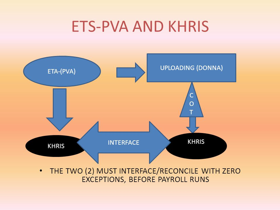 TWO SYSTEMS…ONE GOAL ETS-PVA is an exception based timekeeping system, which means you only record the time the employee does not work based on the cu
