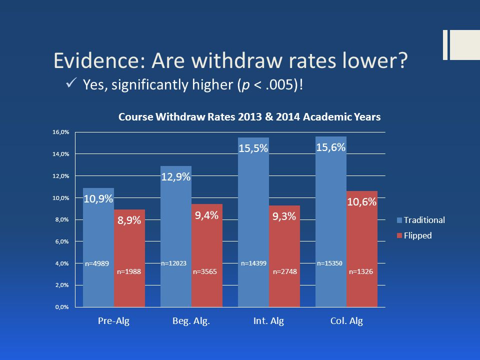 Evidence: Are withdraw rates lower Yes, significantly higher (p <.005)!