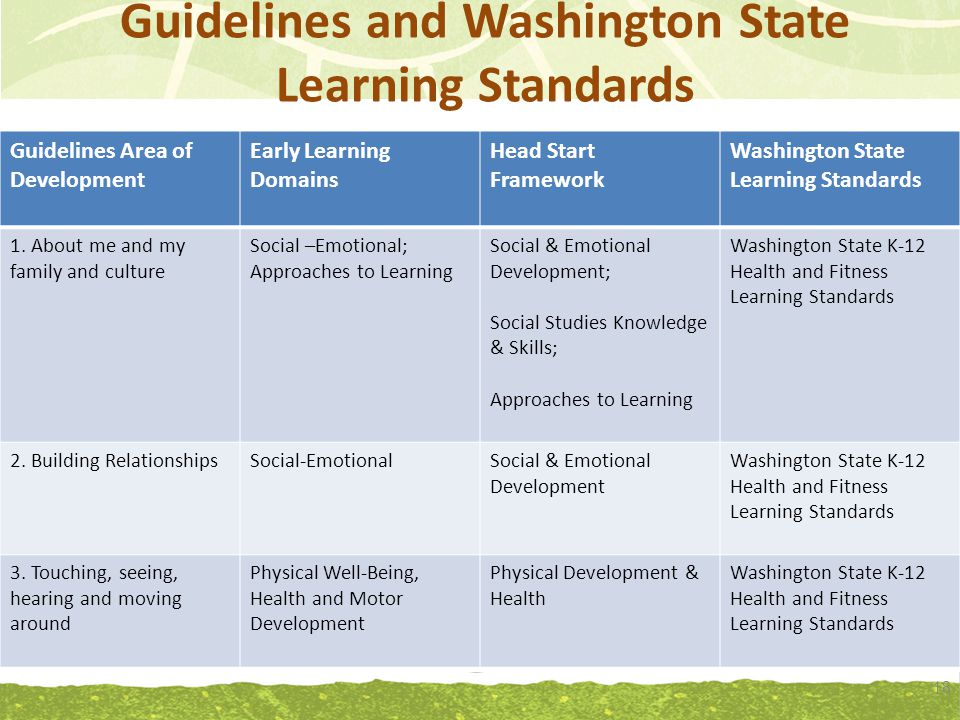 Guidelines and Washington State Learning Standards 18 Guidelines Area of Development Early Learning Domains Head Start Framework Washington State Learning Standards 1.