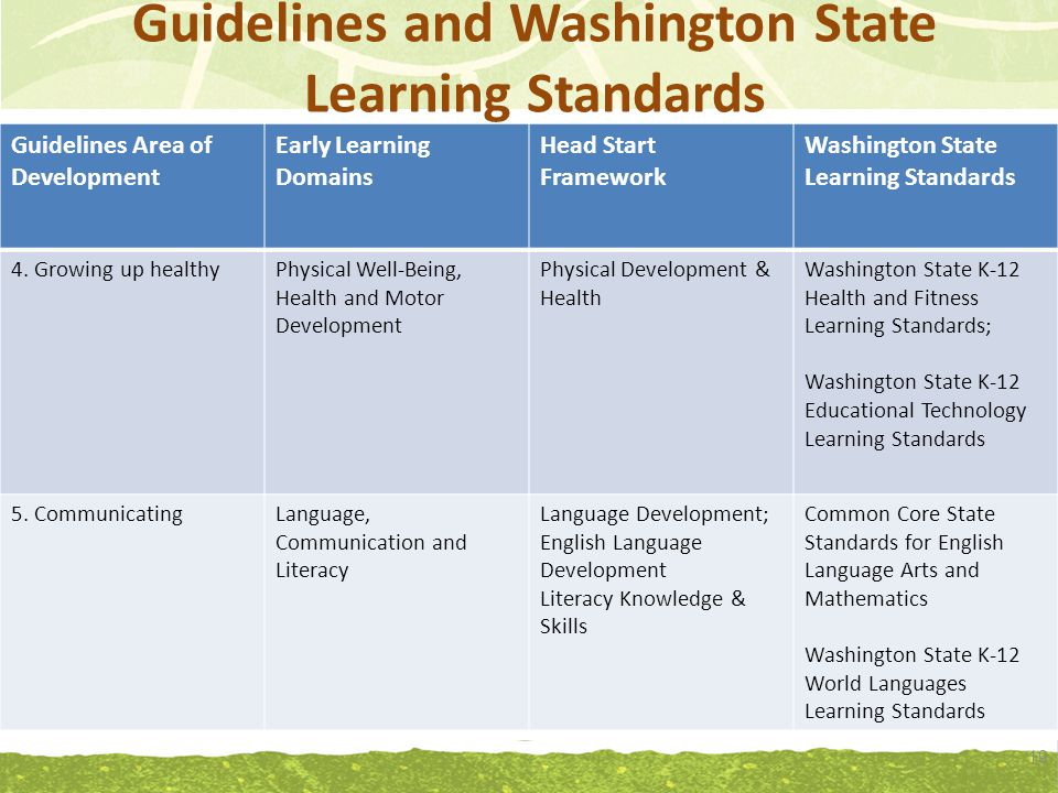 Guidelines and Washington State Learning Standards 19 Guidelines Area of Development Early Learning Domains Head Start Framework Washington State Learning Standards 4.