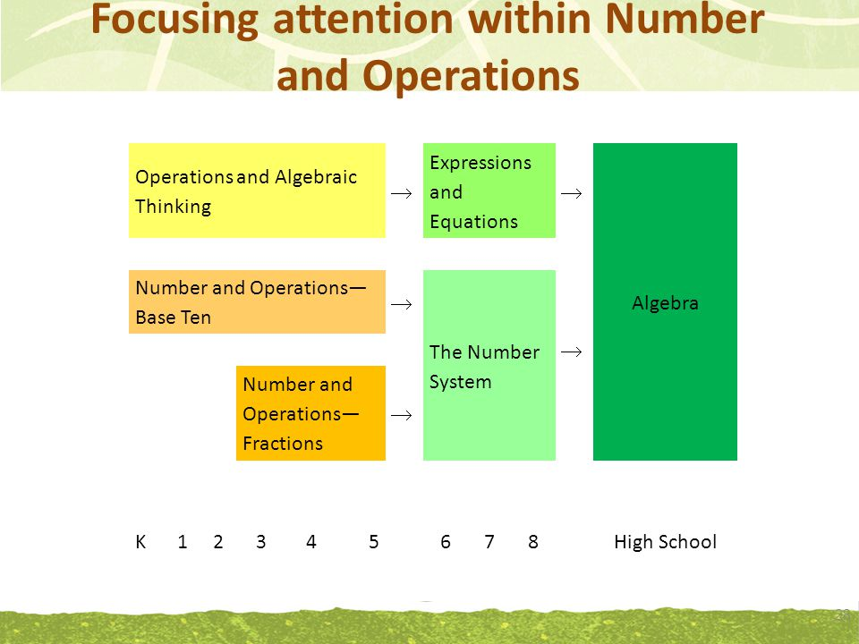 Focusing attention within Number and Operations 28 Operations and Algebraic Thinking Expressions and Equations Algebra  Number and Operations— Base Ten  The Number System  Number and Operations— Fractions  K12345678High School