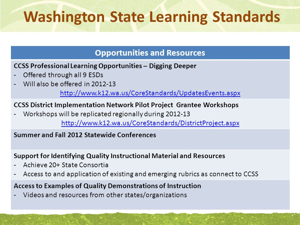 Washington State Learning Standards 32 Opportunities and Resources CCSS Professional Learning Opportunities – Digging Deeper -Offered through all 9 ESDs -Will also be offered in 2012-13 http://www.k12.wa.us/CoreStandards/UpdatesEvents.aspx CCSS District Implementation Network Pilot Project Grantee Workshops -Workshops will be replicated regionally during 2012-13 http://www.k12.wa.us/CoreStandards/DistrictProject.aspx Summer and Fall 2012 Statewide Conferences Support for Identifying Quality Instructional Material and Resources -Achieve 20+ State Consortia -Access to and application of existing and emerging rubrics as connect to CCSS Access to Examples of Quality Demonstrations of Instruction -Videos and resources from other states/organizations