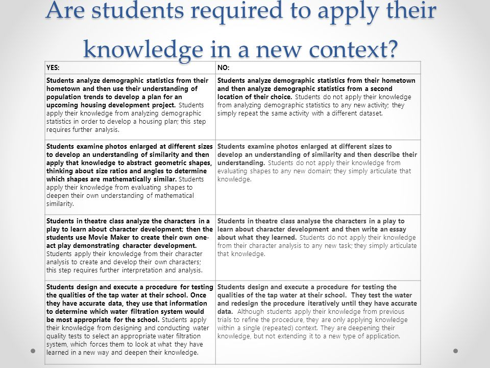 Are students required to apply their knowledge in a new context.