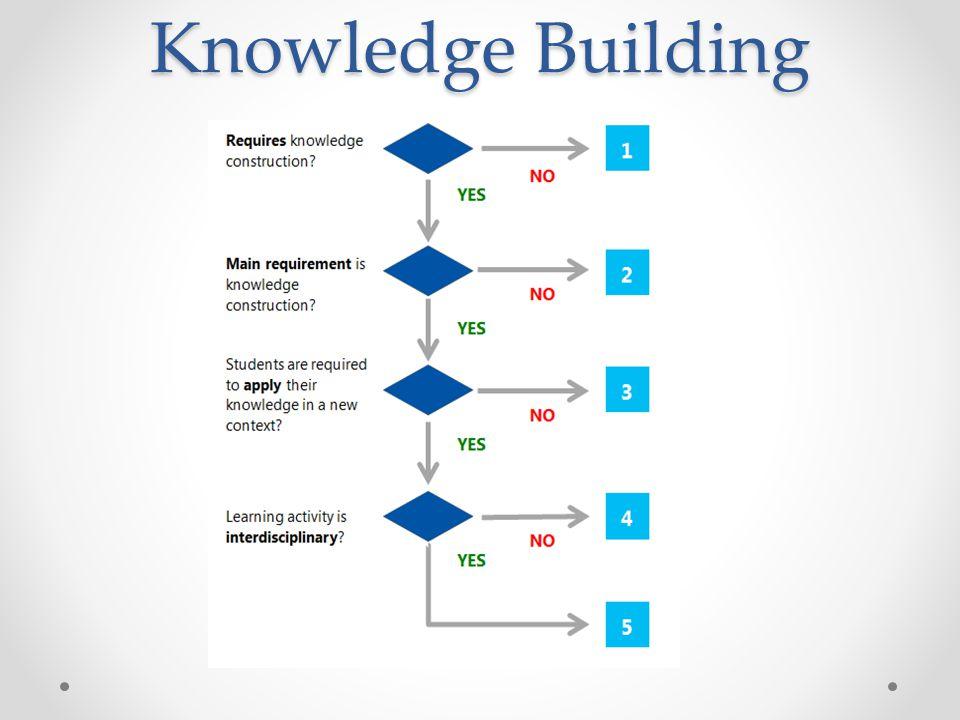 Knowledge Building