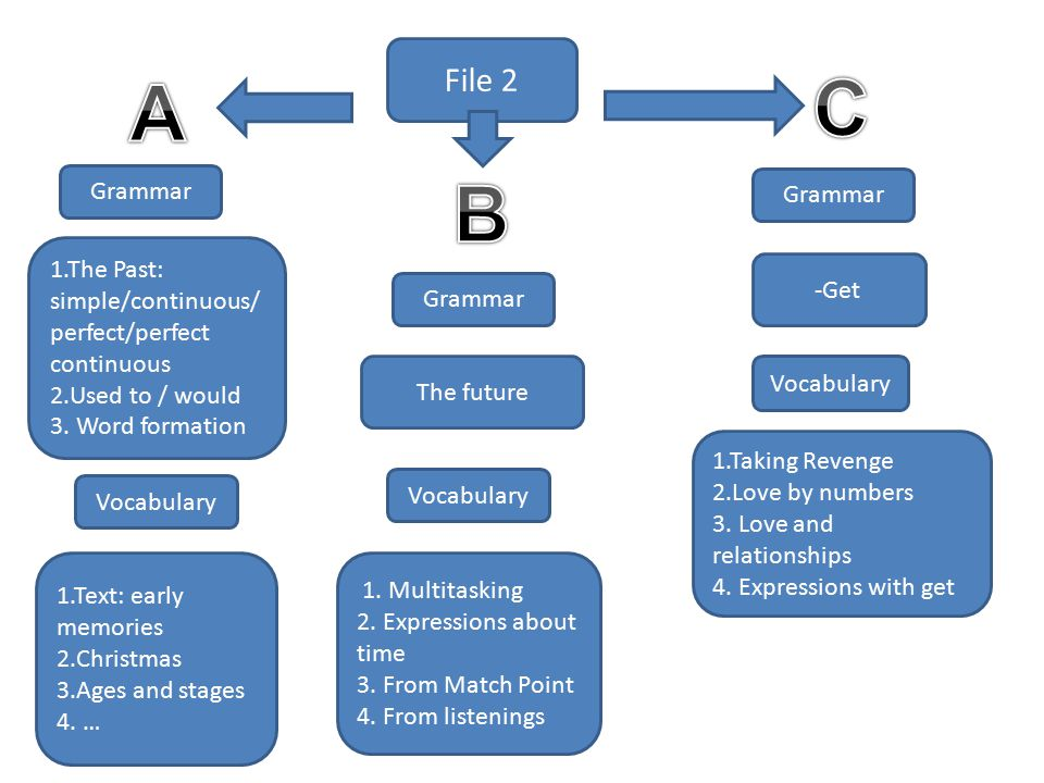 File 2 Grammar 1.The Past: simple/continuous/ perfect/perfect continuous 2.Used to / would 3.