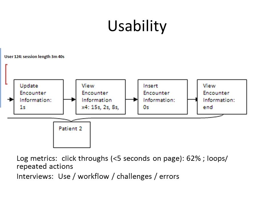 Usability Log metrics: click throughs (<5 seconds on page): 62% ; loops/ repeated actions Interviews: Use / workflow / challenges / errors