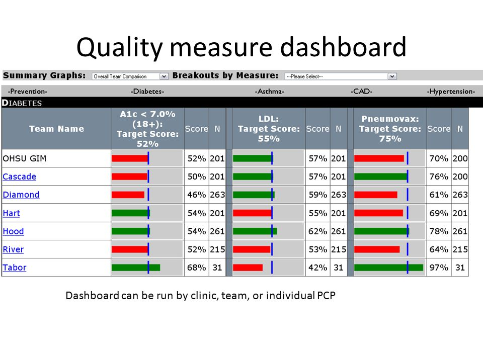 Quality measure dashboard Dashboard can be run by clinic, team, or individual PCP