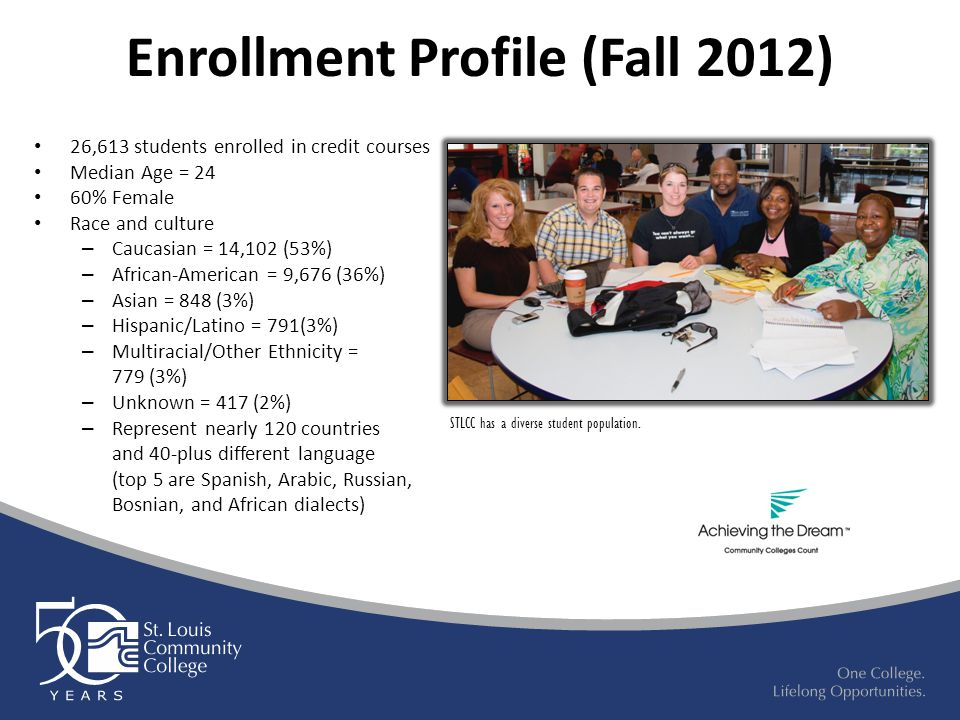 Enrollment Profile (Fall 2012) 26,613 students enrolled in credit courses Median Age = 24 60% Female Race and culture – Caucasian = 14,102 (53%) – Afr