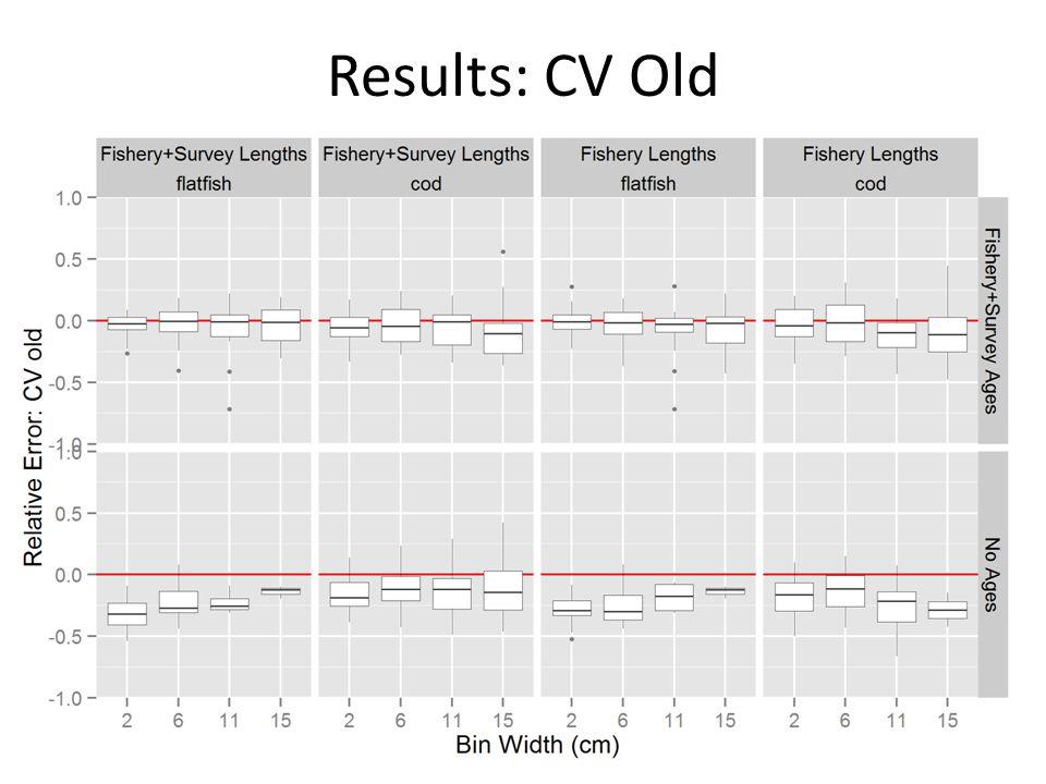 Results: CV Old