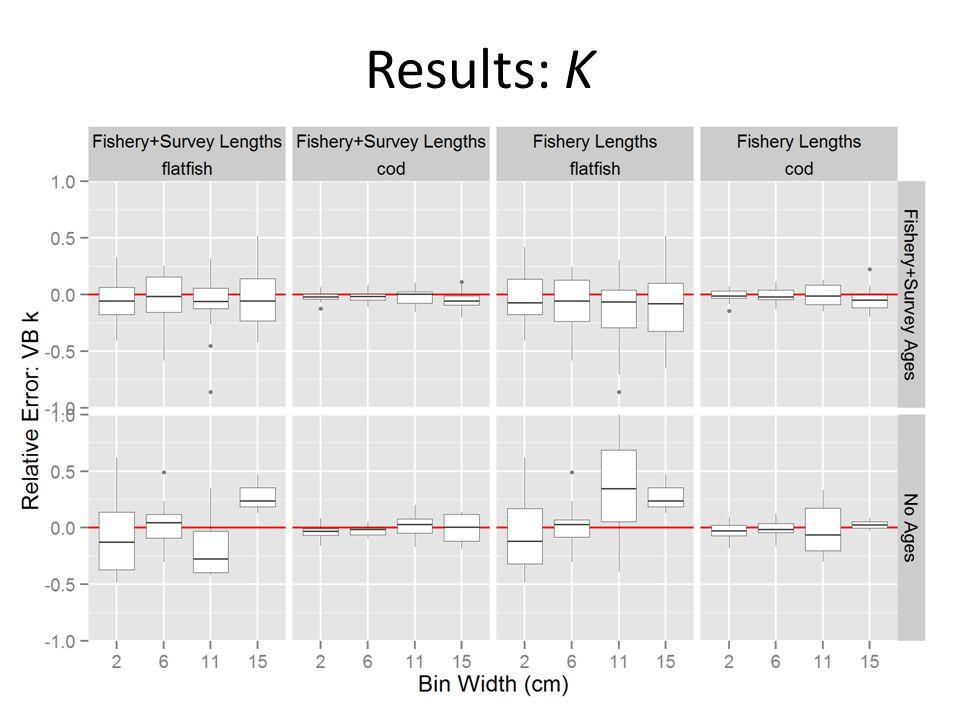 Results: K