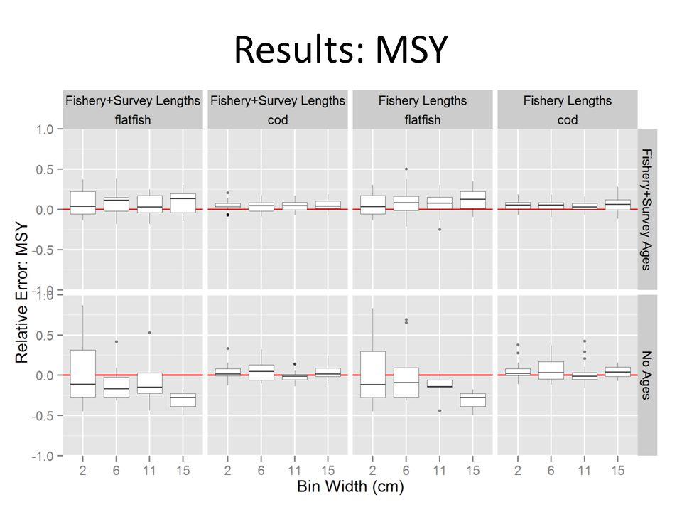 Results: MSY