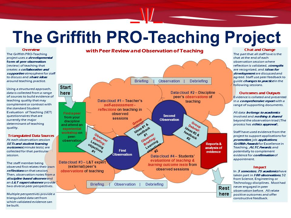 _\|/_ The Griffith PRO-Teaching Project Sharing Ideas to Develop Capabilities Data cloud #4 – Students' evaluations of teaching & learning outcome tests from observed sessions Data cloud #2 – Discipline peer's observations of teaching Data cloud #3 – L&T expert (external) peer's observations of teaching Data cloud #1 – Teacher's self-assessment – reflections on teaching in observed sessions Find a peer from your discipline and attend an experiential workshop on peer- observation First Observation Second Observation Reports & analysis of evidence Group Debrief: Ideas #2 & feedback #2 Briefing | Observation | Debriefing Group Debrief: Ideas #1 & feedback #1 Observer Briefing: Learning objectives #2 Observer Briefing: Learning objectives #1 Overview The Griffith PRO-Teaching project uses a developmental form of peer observation (review) of teaching that creates a collaborative and supportive atmosphere for staff to discuss and share ideas around teaching practice.