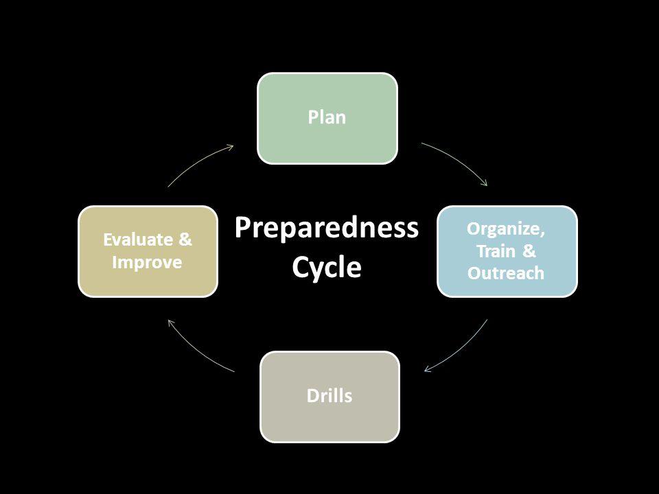 Plan Organize, Train & Outreach Drills Evaluate & Improve Preparedness Cycle