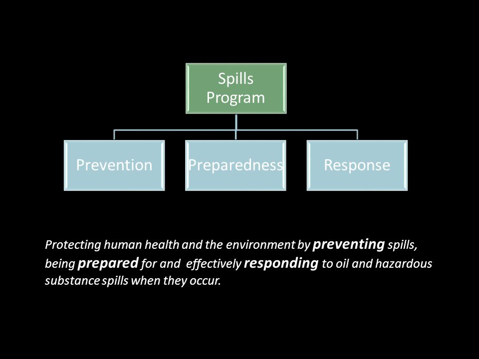 Spills Program PreventionPreparednessResponse Protecting human health and the environment by preventing spills, being prepared for and effectively responding to oil and hazardous substance spills when they occur.