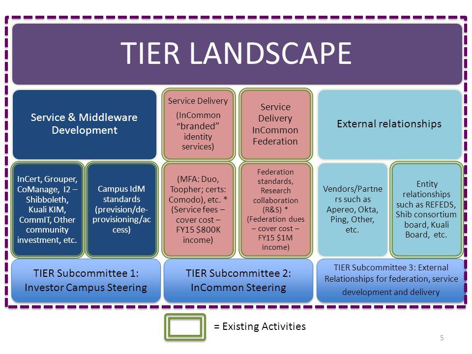 5 TIER LANDSCAPE Service & Middleware Development InCert, Grouper, CoManage, I2 – Shibboleth, Kuali KIM, CommIT, Other community investment, etc.
