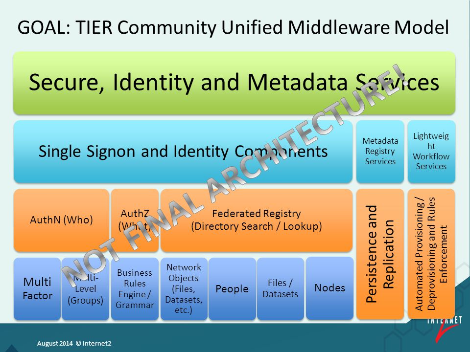 August 2014 © Internet2 GOAL: TIER Community Unified Middleware Model Secure, Identity and Metadata Services Single Signon and Identity Components AuthN (Who) Multi Factor Multi- Level (Groups) AuthZ (What) Business Rules Engine / Grammar Federated Registry (Directory Search / Lookup) Network Objects (Files, Datasets, etc.) People Files / Datasets Nodes Metadata Registry Services Persistence and Replication Lightweig ht Workflow Services Automated Provisioning / Deprovisioning and Rules Enforcement
