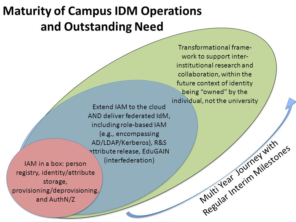 Transformational frame- work to support inter- institutional research and collaboration, within the future context of identity being owned by the individual, not the university Extend IAM to the cloud AND deliver federated IdM, including role-based IAM (e.g., encompassing AD/LDAP/Kerberos), R&S attribute release, EduGAIN IAM in a box: person registry, identity/attribute storage, provisioning/deprovisioning and AuthN/Z Campus with emerging or less mature IDM Program Recognizes value of I2 (& InCommon) services and participation but lacks resources or ability to implement.