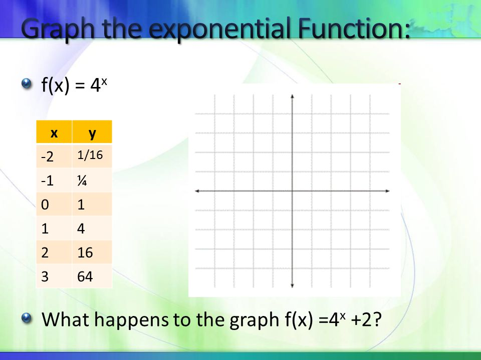 f(x) = 4 x What happens to the graph f(x) =4 x +2 xy -2 1/16 ¼ 01 14 216 364