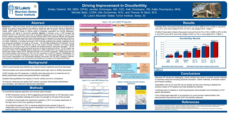Driving Improvement in Oncofertility Shelby Darland, RN, MSN, CPHQ, Jennifer Eichmeyer, MS, CGC, Kelli Christiaens, RN, Kallie Penchansky, MHS, Michele Betts, LCSW, Dan Zuckerman, M.D., and Thomas M.