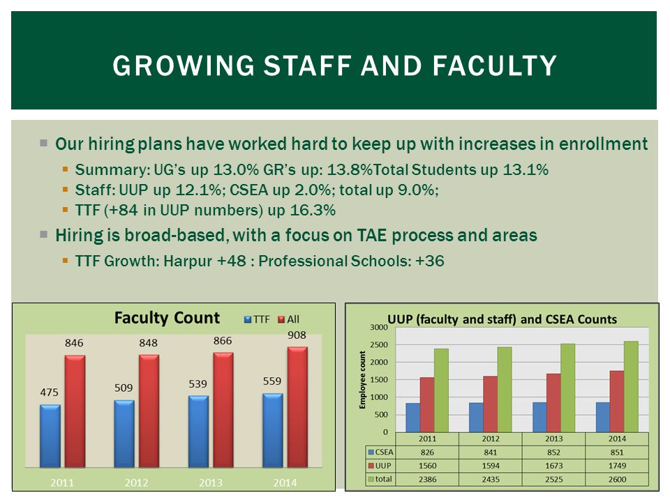  Our hiring plans have worked hard to keep up with increases in enrollment  Summary: UG's up 13.0% GR's up: 13.8%Total Students up 13.1%  Staff: UUP up 12.1%; CSEA up 2.0%; total up 9.0%;  TTF (+84 in UUP numbers) up 16.3%  Hiring is broad-based, with a focus on TAE process and areas  TTF Growth: Harpur +48 : Professional Schools: +36 GROWING STAFF AND FACULTY