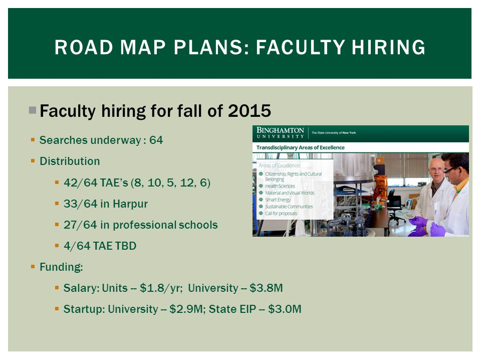  Faculty hiring for fall of 2015 ROAD MAP PLANS: FACULTY HIRING  Searches underway : 64  Distribution  42/64 TAE's (8, 10, 5, 12, 6)  33/64 in Harpur  27/64 in professional schools  4/64 TAE TBD  Funding:  Salary: Units -- $1.8/yr; University -- $3.8M  Startup: University -- $2.9M; State EIP -- $3.0M