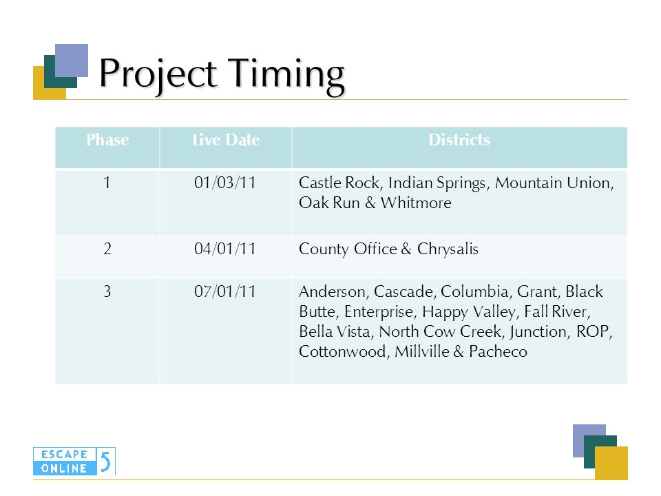 Project Timing PhaseLive DateDistricts 101/03/11Castle Rock, Indian Springs, Mountain Union, Oak Run & Whitmore 204/01/11County Office & Chrysalis 307/01/11Anderson, Cascade, Columbia, Grant, Black Butte, Enterprise, Happy Valley, Fall River, Bella Vista, North Cow Creek, Junction, ROP, Cottonwood, Millville & Pacheco